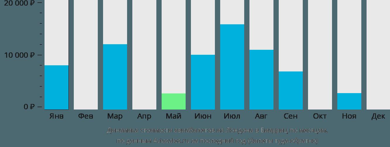 Динамика стоимости авиабилетов из Лондона в Биарриц по месяцам