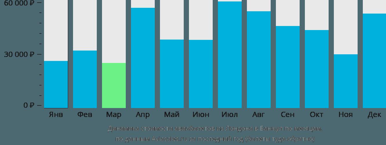 Динамика стоимости авиабилетов из Лондона в Банжул по месяцам