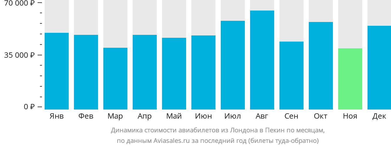 Динамика стоимости авиабилетов из Лондона в Пекин по месяцам