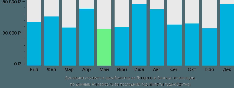Динамика стоимости авиабилетов из Лондона в Бангкок по месяцам