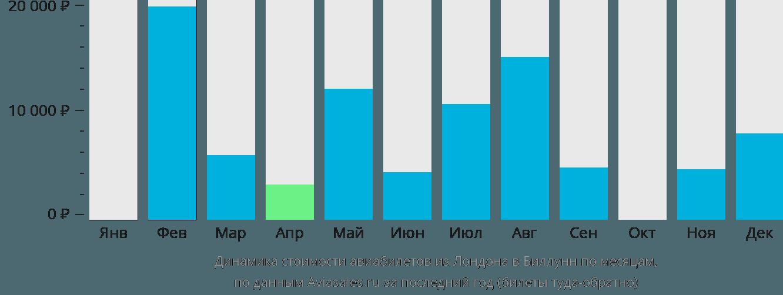 Динамика стоимости авиабилетов из Лондона в Биллунн по месяцам