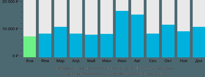 Динамика стоимости авиабилетов из Лондона в Болонью по месяцам