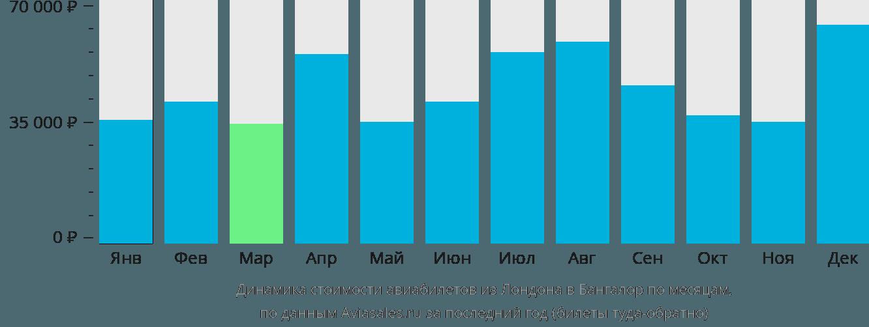 Динамика стоимости авиабилетов из Лондона в Бангалор по месяцам
