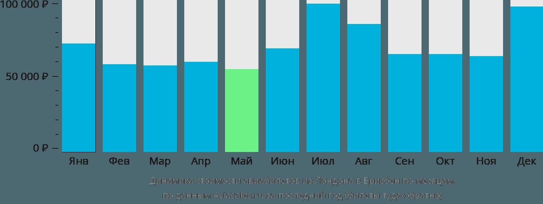 Динамика стоимости авиабилетов из Лондона в Брисбен по месяцам