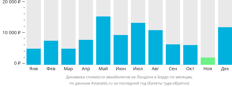 Динамика стоимости авиабилетов из Лондона в Бордо по месяцам