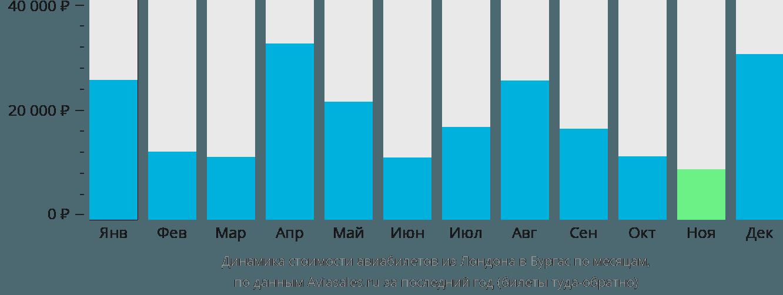 Динамика стоимости авиабилетов из Лондона в Бургас по месяцам