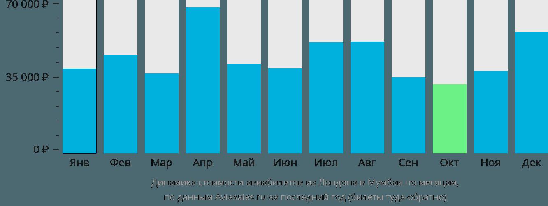 Динамика стоимости авиабилетов из Лондона в Мумбаи по месяцам