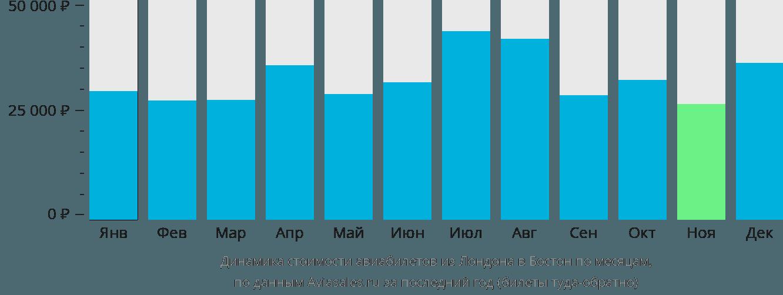 Динамика стоимости авиабилетов из Лондона в Бостон по месяцам