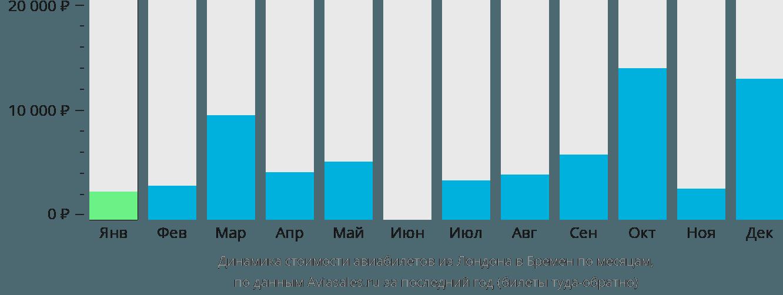 Динамика стоимости авиабилетов из Лондона в Бремен по месяцам
