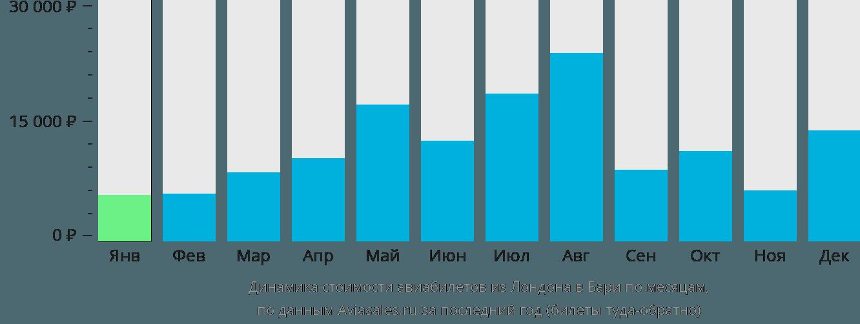 Динамика стоимости авиабилетов из Лондона в Бари по месяцам