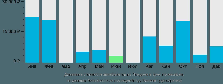 Динамика стоимости авиабилетов из Лондона в Брно по месяцам