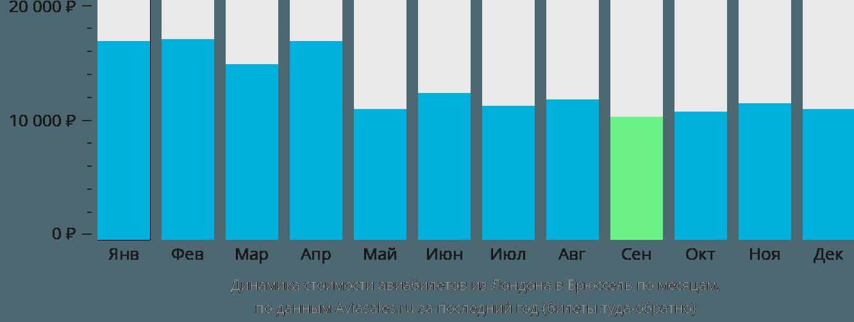 Динамика стоимости авиабилетов из Лондона в Брюссель по месяцам