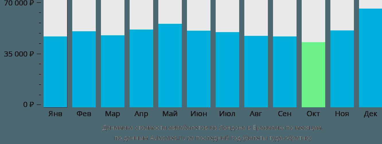 Динамика стоимости авиабилетов из Лондона в Бразилию по месяцам