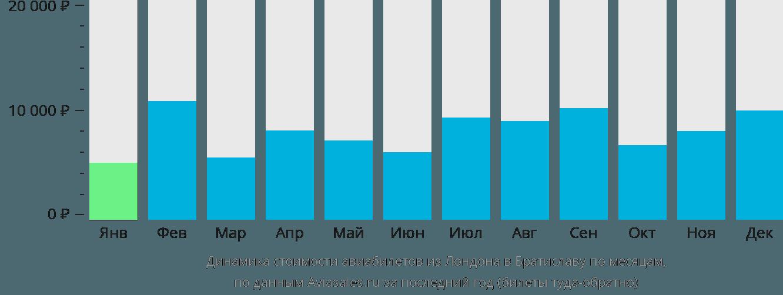 Динамика стоимости авиабилетов из Лондона в Братиславу по месяцам