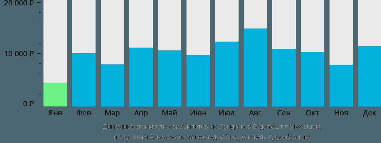 Динамика стоимости авиабилетов из Лондона в Будапешт по месяцам