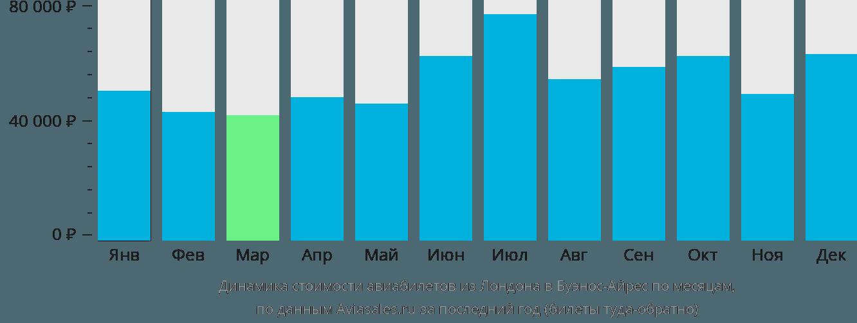 Динамика стоимости авиабилетов из Лондона в Буэнос-Айрес по месяцам