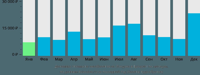 Динамика стоимости авиабилетов из Лондона в Бухарест по месяцам