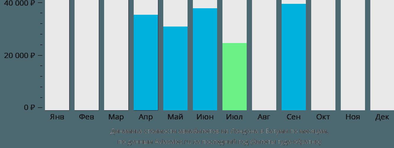 Динамика стоимости авиабилетов из Лондона в Батуми по месяцам