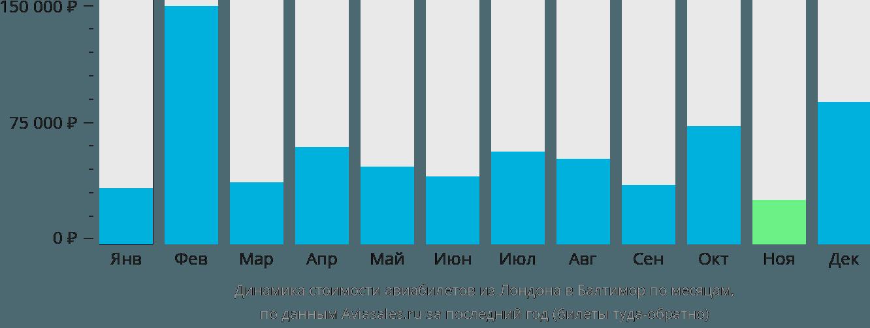 Динамика стоимости авиабилетов из Лондона в Балтимор по месяцам