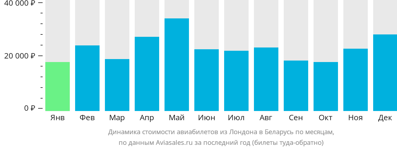 Динамика стоимости авиабилетов из Лондона в Беларусь по месяцам