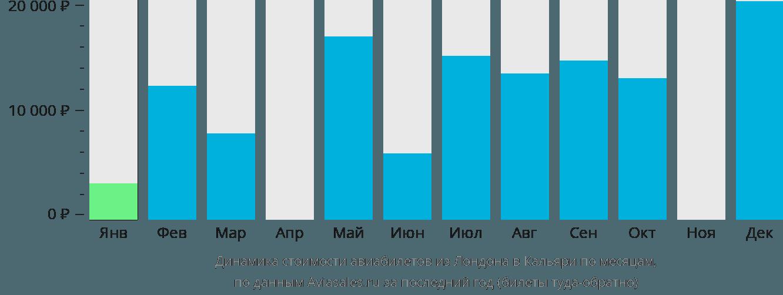 Динамика стоимости авиабилетов из Лондона в Кальяри по месяцам