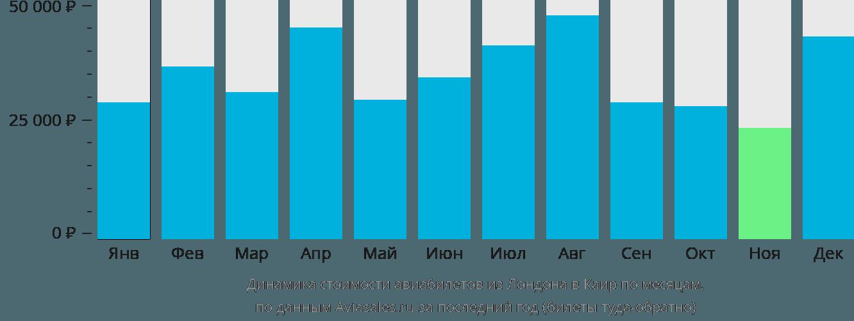 Динамика стоимости авиабилетов из Лондона в Каир по месяцам