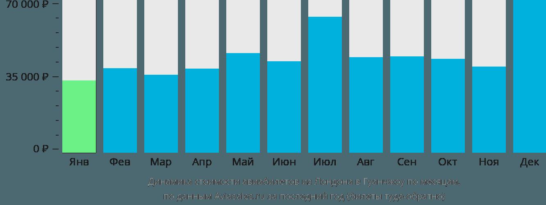 Динамика стоимости авиабилетов из Лондона в Гуанчжоу по месяцам
