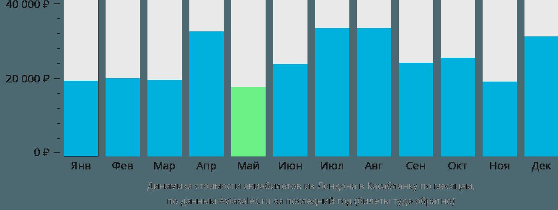 Динамика стоимости авиабилетов из Лондона в Касабланку по месяцам