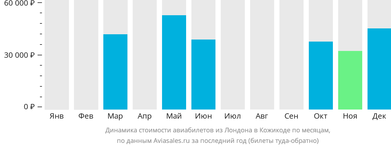 Динамика стоимости авиабилетов из Лондона в Кожикоде по месяцам