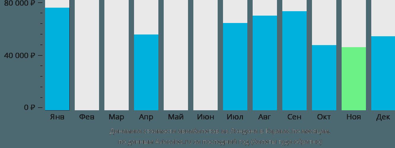 Динамика стоимости авиабилетов из Лондона в Каракас по месяцам