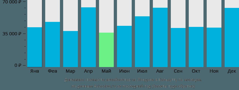 Динамика стоимости авиабилетов из Лондона в Калькутту по месяцам