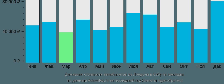 Динамика стоимости авиабилетов из Лондона в Себу по месяцам