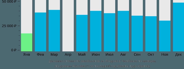 Динамика стоимости авиабилетов из Лондона в Челябинск по месяцам