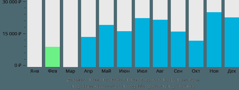 Динамика стоимости авиабилетов из Лондона на Корфу по месяцам