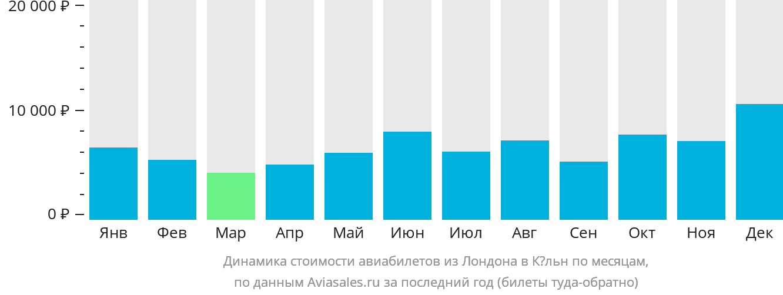 Динамика стоимости авиабилетов из Лондона в Кёльн по месяцам