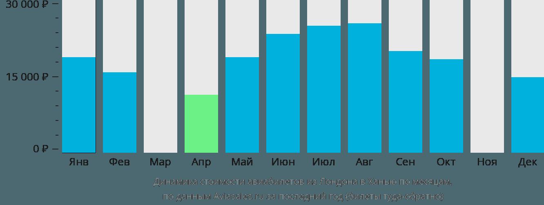 Динамика стоимости авиабилетов из Лондона в Ханью по месяцам