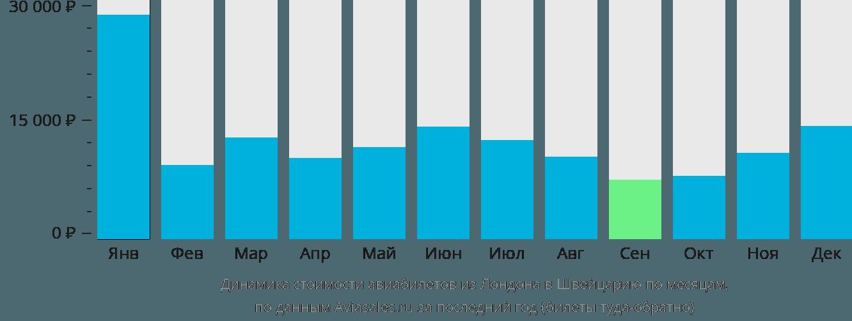 Динамика стоимости авиабилетов из Лондона в Швейцарию по месяцам