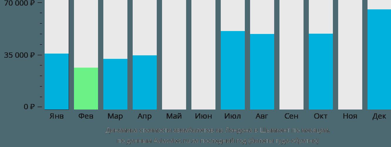 Динамика стоимости авиабилетов из Лондона в Шымкент по месяцам