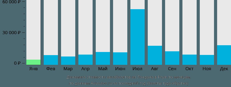 Динамика стоимости авиабилетов из Лондона в Клуж по месяцам