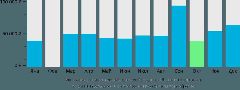 Динамика стоимости авиабилетов из Лондона в Шарлотт по месяцам