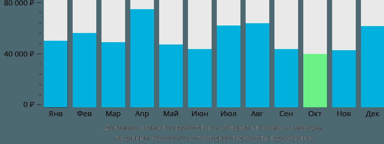 Динамика стоимости авиабилетов из Лондона в Коломбо по месяцам