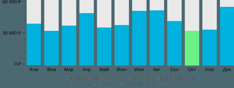 Динамика стоимости авиабилетов из Лондона в Кочин по месяцам