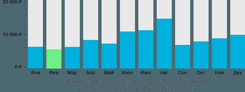 Динамика стоимости авиабилетов из Лондона в Копенгаген по месяцам