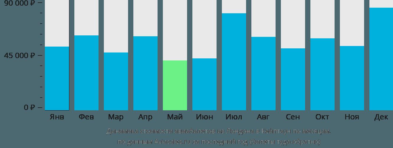 Динамика стоимости авиабилетов из Лондона в Кейптаун по месяцам