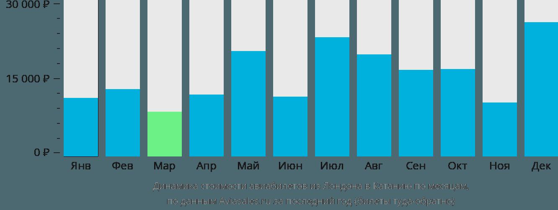 Динамика стоимости авиабилетов из Лондона в Катанию по месяцам