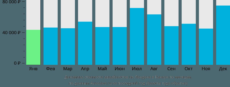 Динамика стоимости авиабилетов из Лондона в Канкун по месяцам