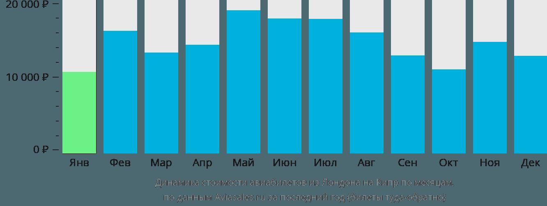 Динамика стоимости авиабилетов из Лондона на Кипр по месяцам