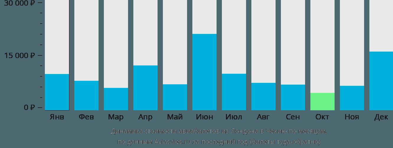 Динамика стоимости авиабилетов из Лондона в Чехию по месяцам