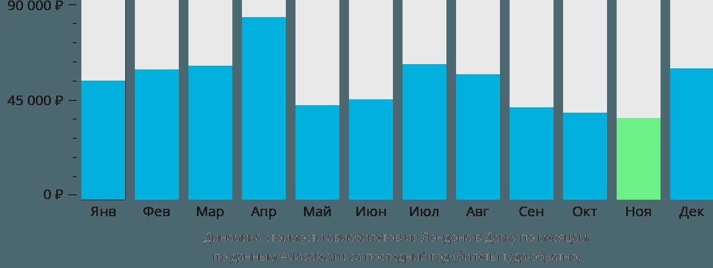 Динамика стоимости авиабилетов из Лондона в Дакку по месяцам