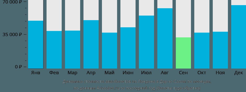 Динамика стоимости авиабилетов из Лондона в Дар-эс-Салам по месяцам